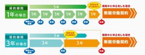 労働契約法の5年ルール1